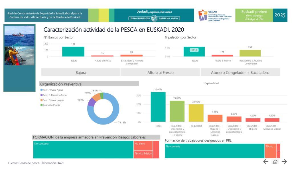 Caracterización actividad de la PESCA en EUSKADI. 2020