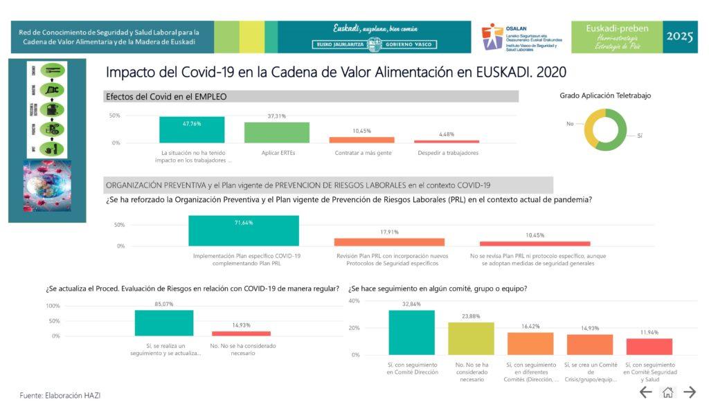 Impacto del Covid-19 en la Cadena de Valor Alimentación en EUSKADI. 2020